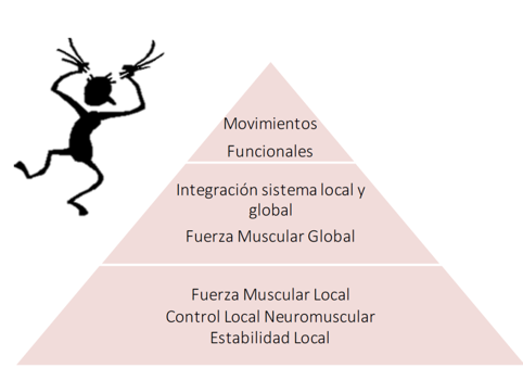 Conceptos Biomecánicos 2